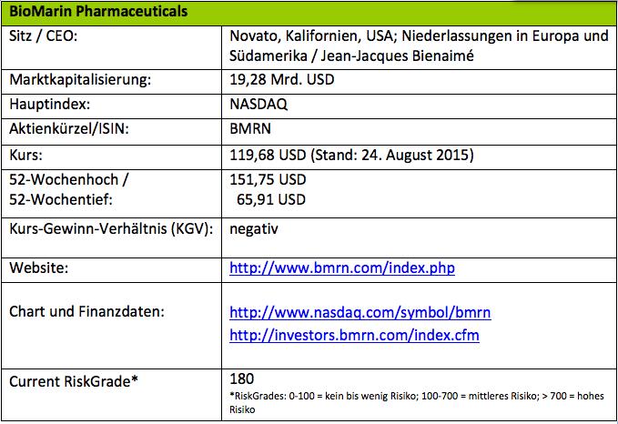 Tabelle mit Informationen zu BioMarin