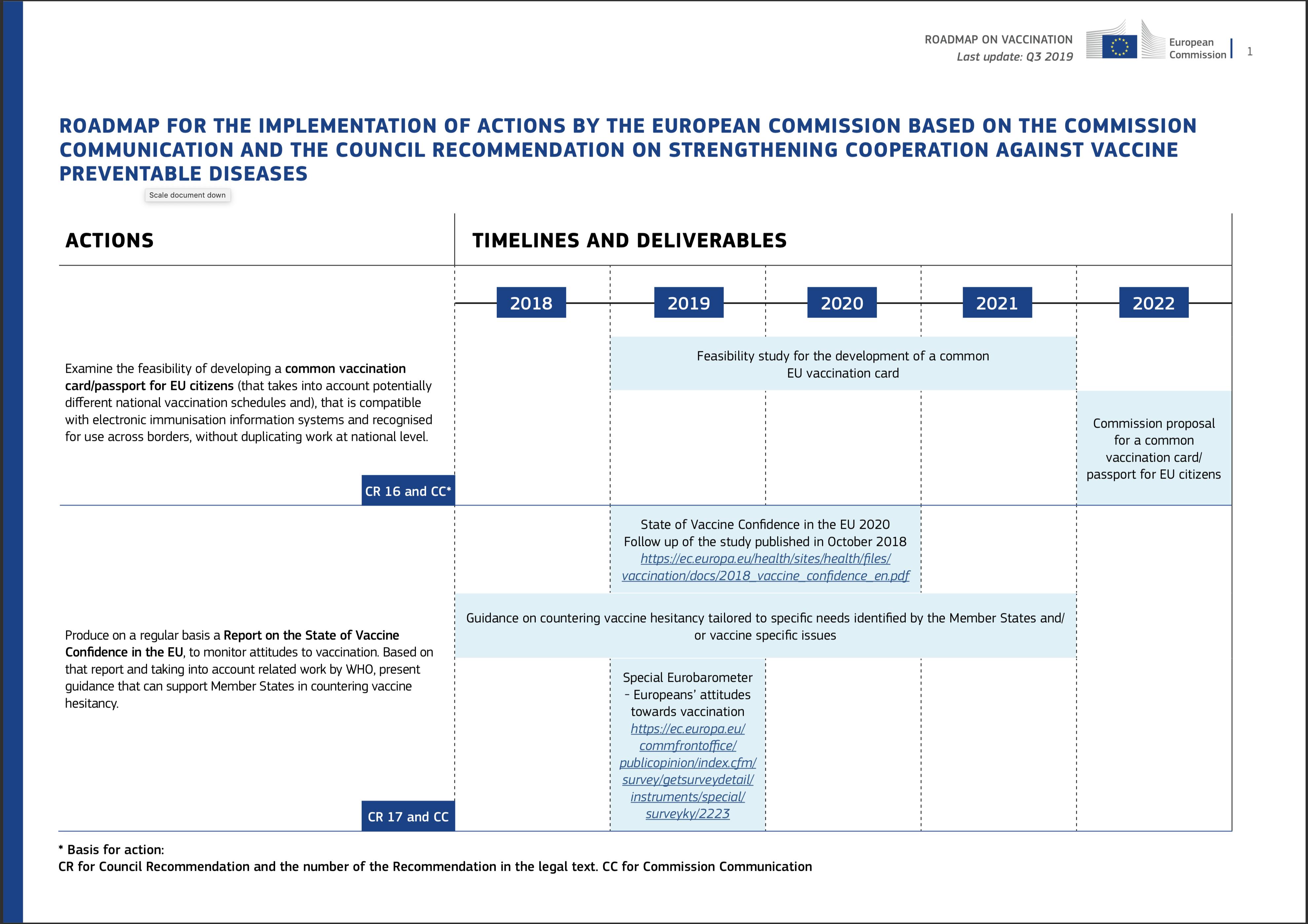EU-Plan gegen Erkrankungen, die durch Impfung verhindert werden können. Quelle: EU-Kommission