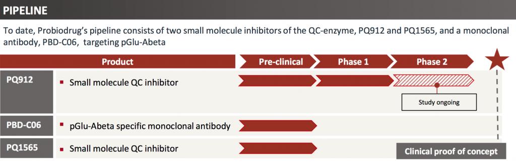 Wirkstoff-Pipeline der Probiodrug AG: In der Entwicklung befinden sich die Hemmstoffe PQ912, PQ1565 sowie ein Antikörper gegen pGlu-Abeta.