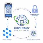 So funktioniert der COVI PASS. Quelle: Webseite COVI Pass