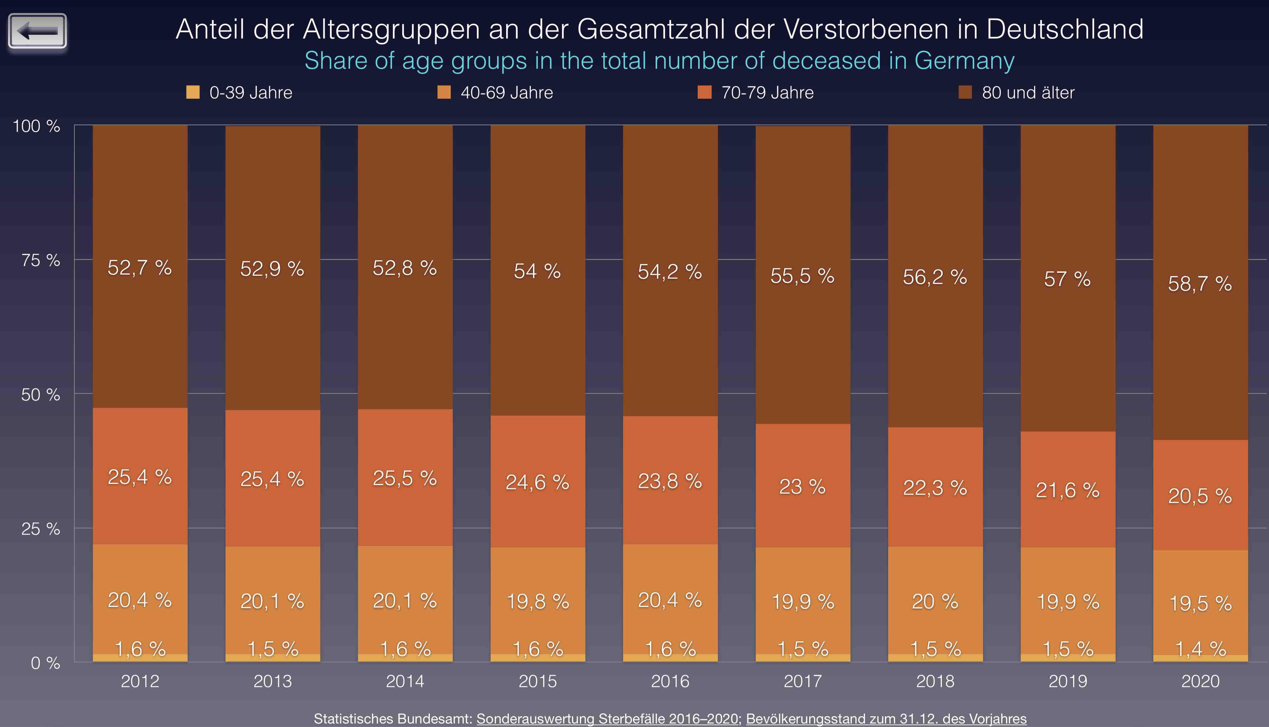 Verstorbene nach Altersgruppen und Jahren. Quelle: Zur Veröffentlichung freigegeben von einer Gruppe von Statistikern.